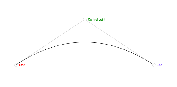 the start, control and end point of a quadratic curve
